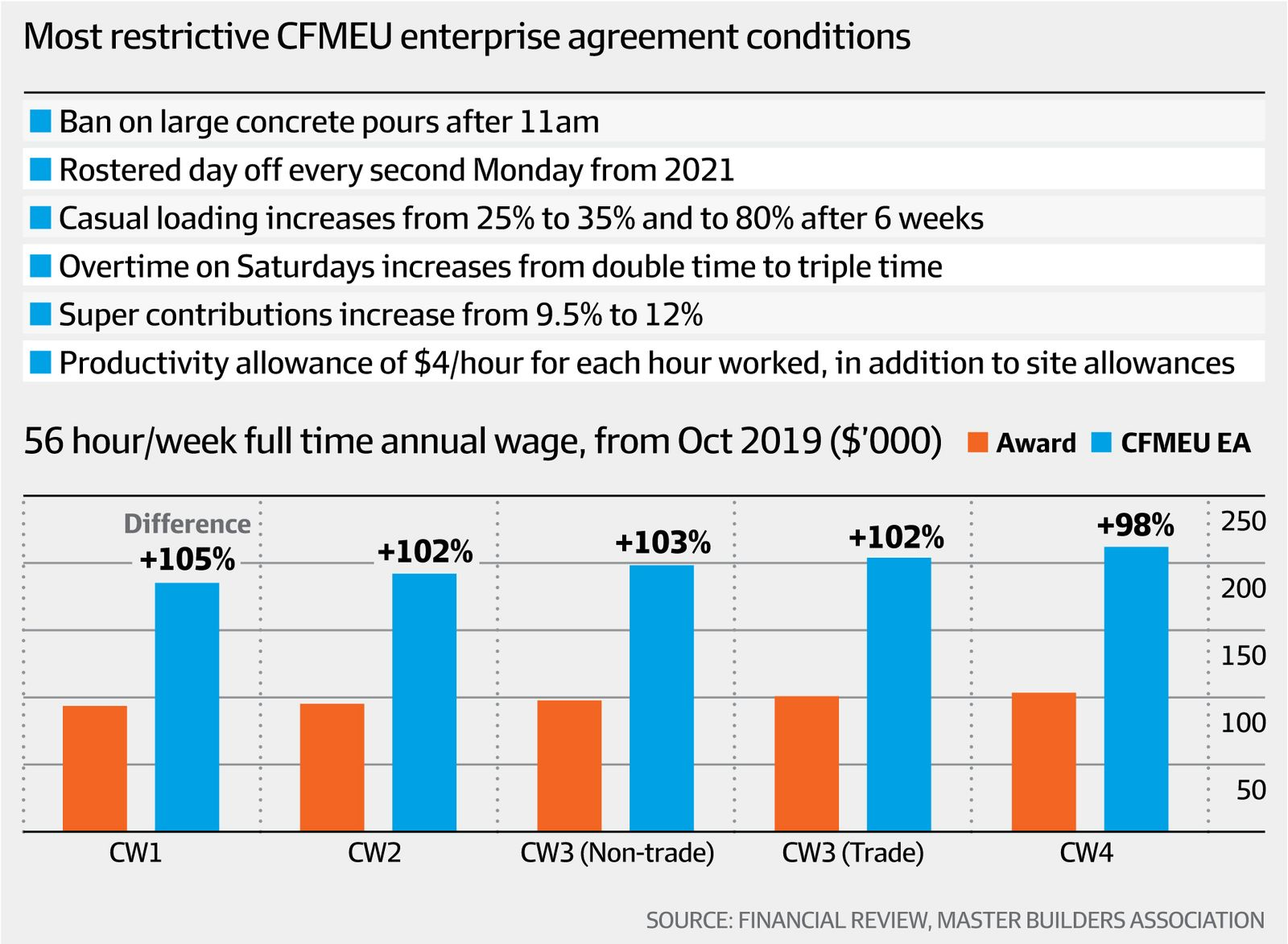 Restrictive CFMEU agreement conditions